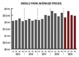 Menlo Park